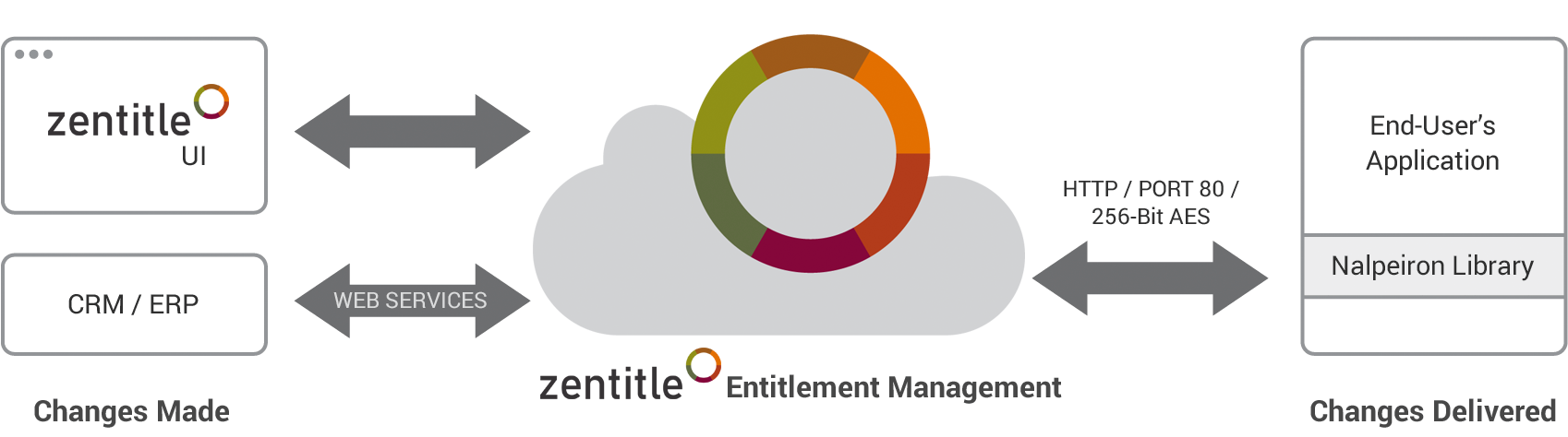 Dynamic Entitlements Licensing