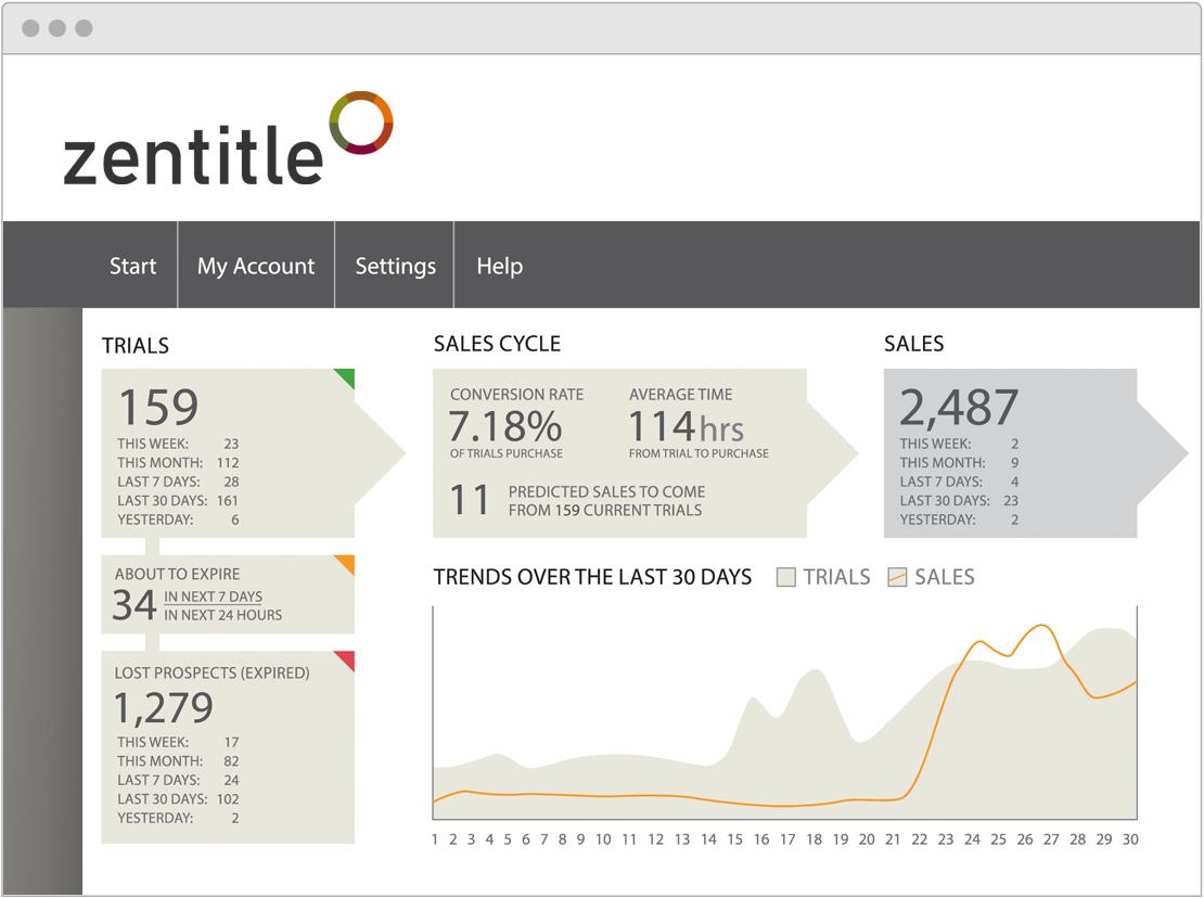 Zentitle by Nalpeiron, the Software License Management Platform
